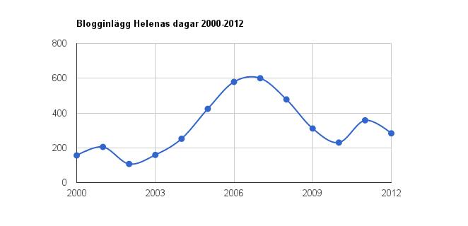 Blogginlägg 2000-2012