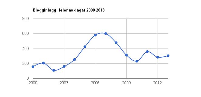 Blogginlägg Helenas dagar 2000-2013