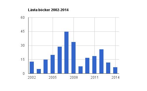 Lästa böcker 2002-2014