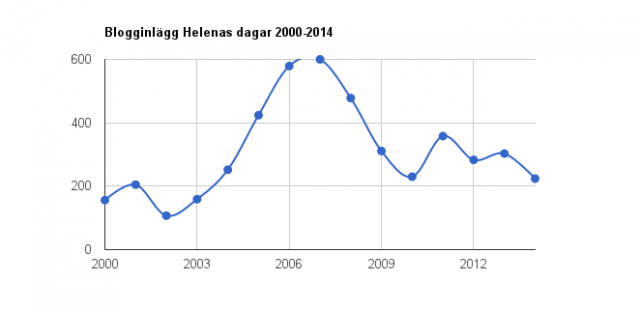 Helenas dagar 2000-2014