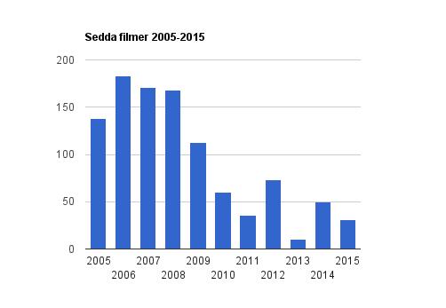 Sedda filmer 2005-2015